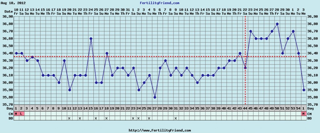 PCOS Fertility Tracking Chart