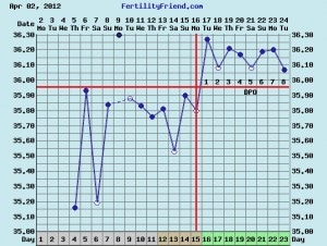 PCOS Fertility Chart