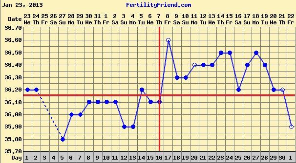 February 2013 chart