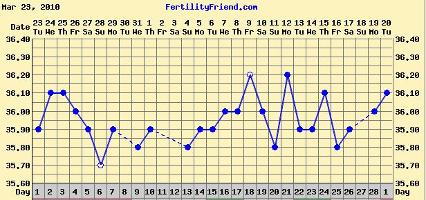 March 2010 chart