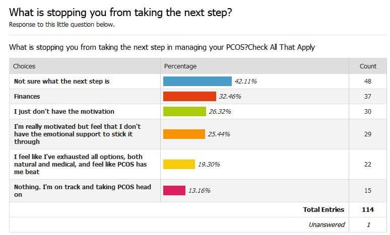 Survey Results - PCOS Management Next Steps