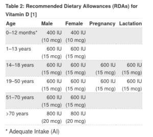 NIH Vitamin D dose