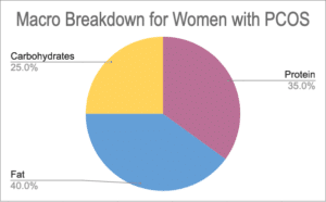 macros for pcos pie chart