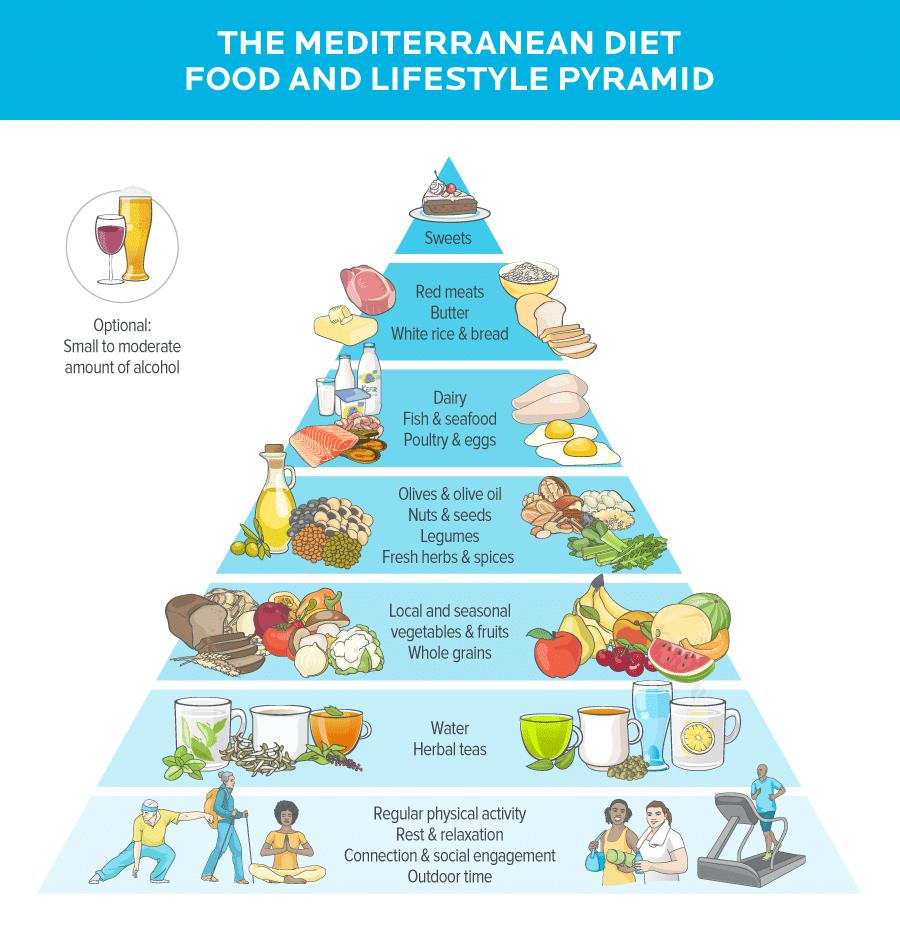 Mediterranean Diet Food Lifestyle