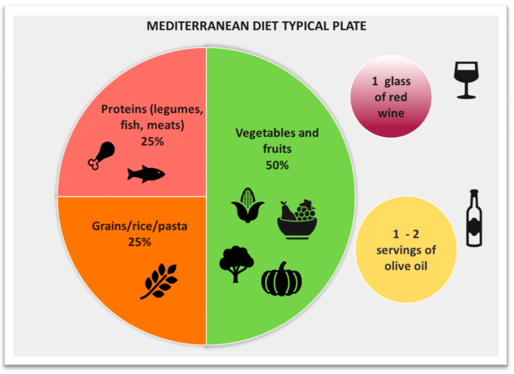 Graphic showing a plate with 50% vegetables and fruit, 25% grains and 25% proteins for the mediterranean diet for PCOS